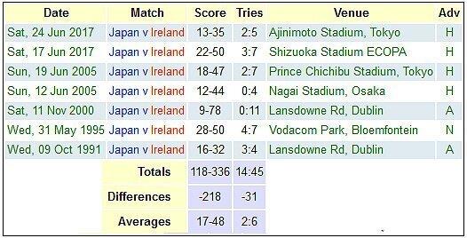 Japan versus Ireland