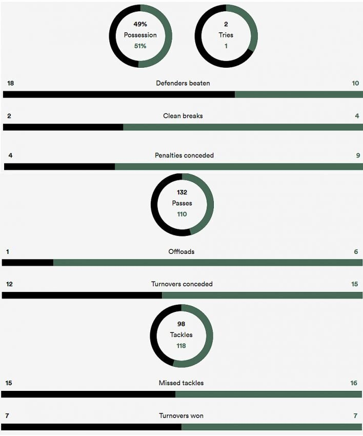 New Zealand versus South Africa stats