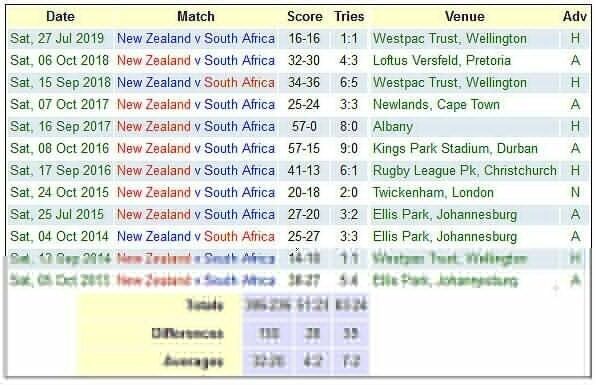 South African versus New Zealand