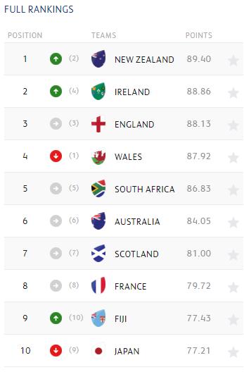 world rankings sept 2 2019