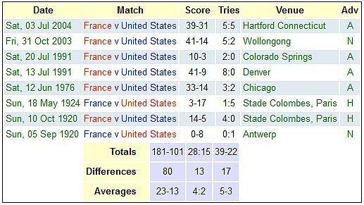 France versus United States