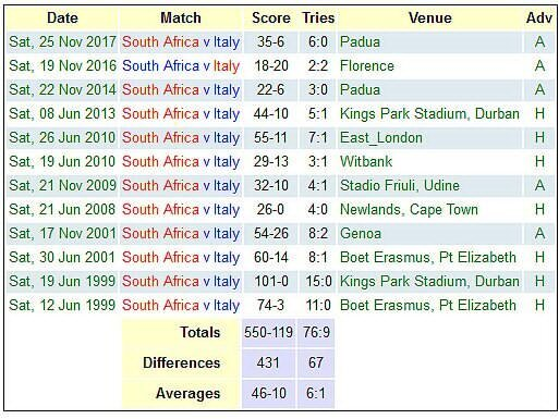Italy versus South Africa