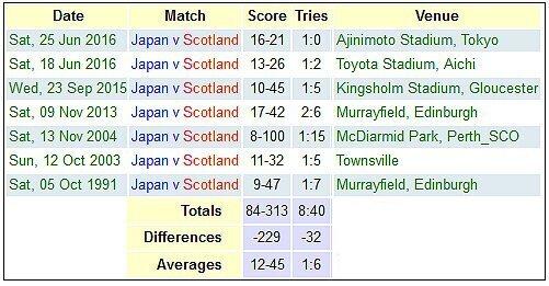 Japan versus Scotland