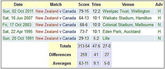 New Zealand versus Canada