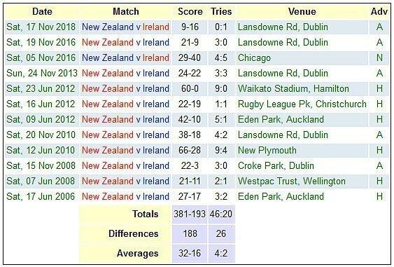 New Zealand versus Ireland