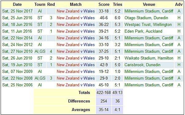 Wales versus New Zealand