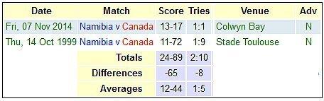 Namibia versus Canada
