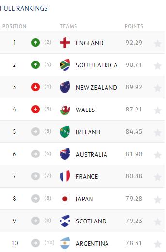 World Rankings October 28 2019
