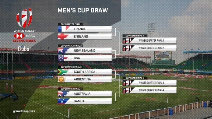 Dubai Sevens: BlitzBoks set pace, Fiji falter