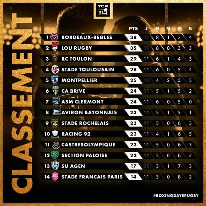Top 14 standings adfter 11 rounds