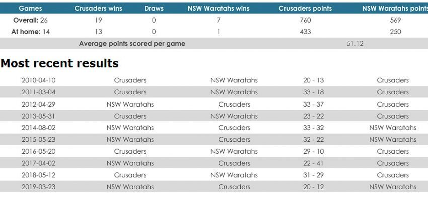 Crusaders versus Waratahs