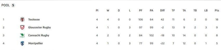 European Cup Pool Five