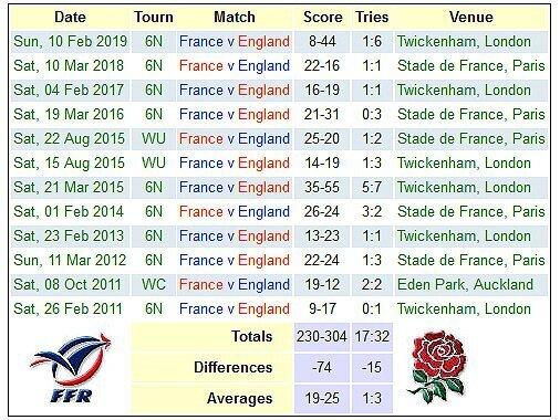 France versus England