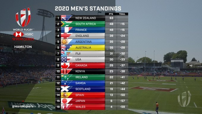 Sevens World Series standings after three round 2020