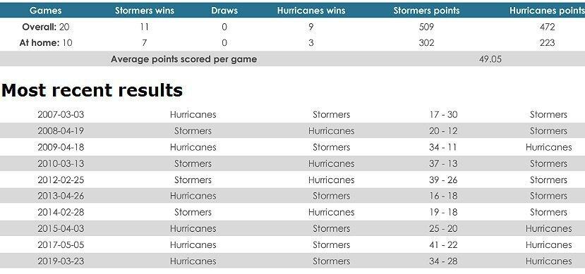 Stormers versus Hurricanes