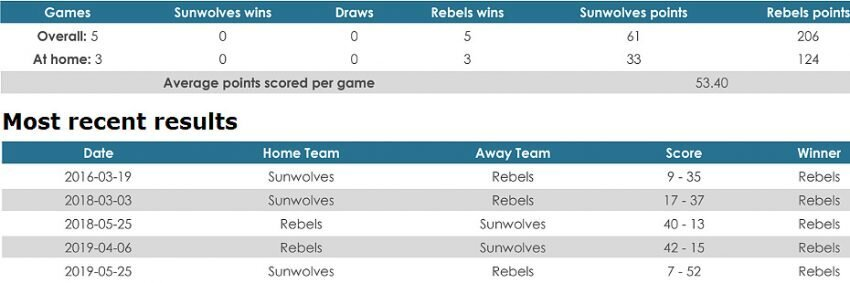 Sunwolves versus Rebels