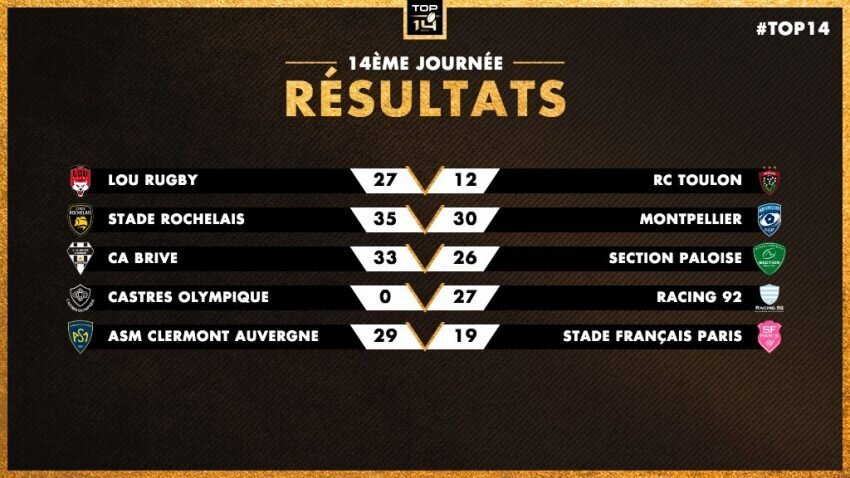 Top 14 Round 14 results