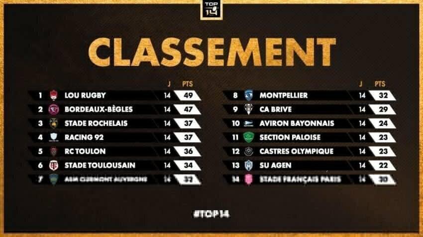 Top 14 standings