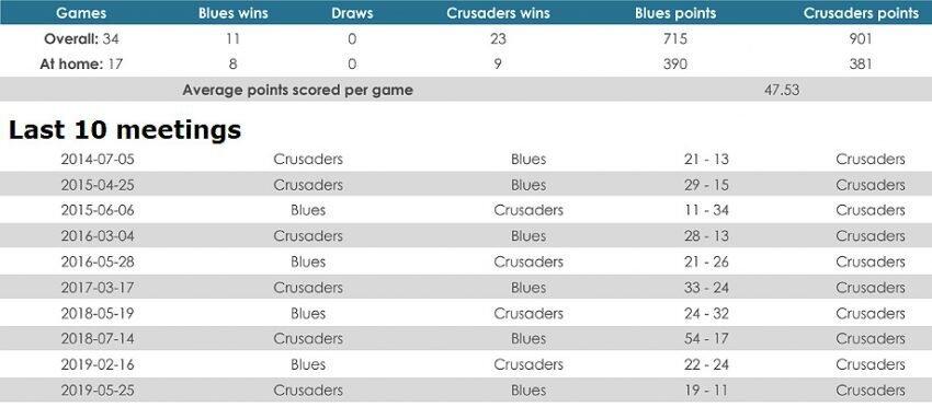 Blues versus Crusaders
