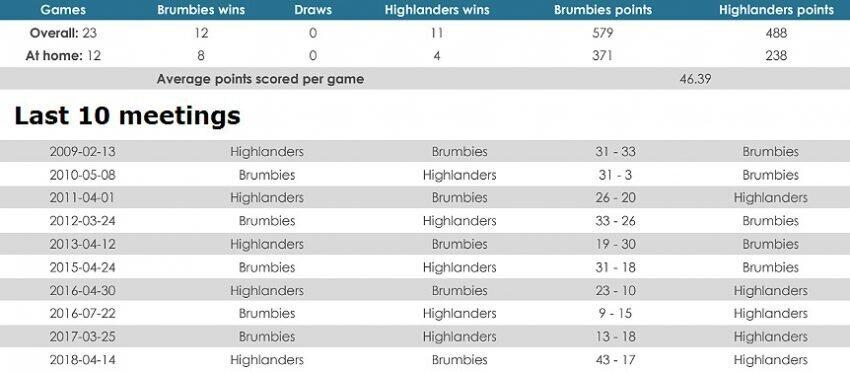 Brumbies versus Highlanders