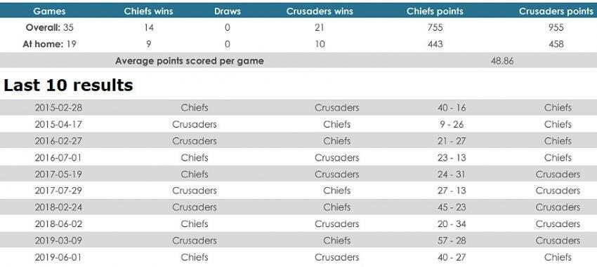 Chiefs versus Crusaders