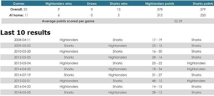 Highlanders versus Sharks