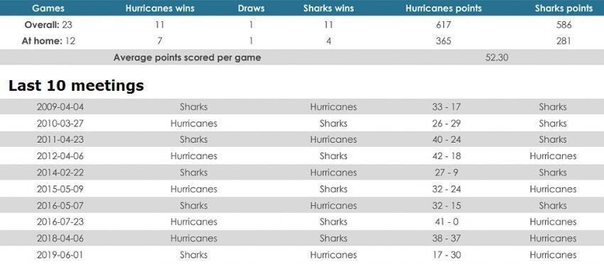 Hurricanes versus Sharks