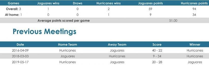 Jaguares versus Hurricanes