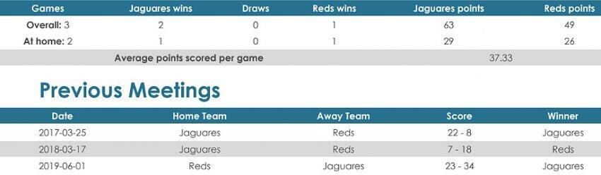 Jaguares versus Reds