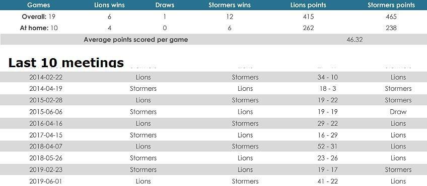 Lions versus Stormers