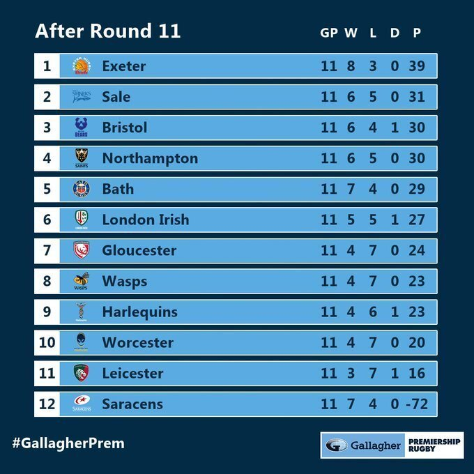 Premiership standings after 11 rounds