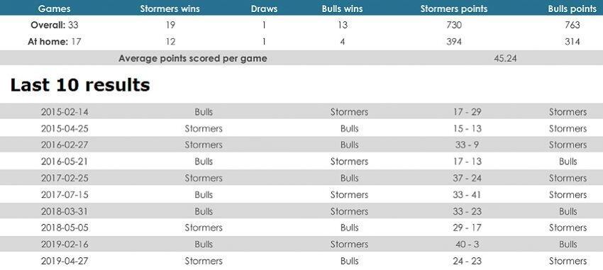 Stormers versus Bulls