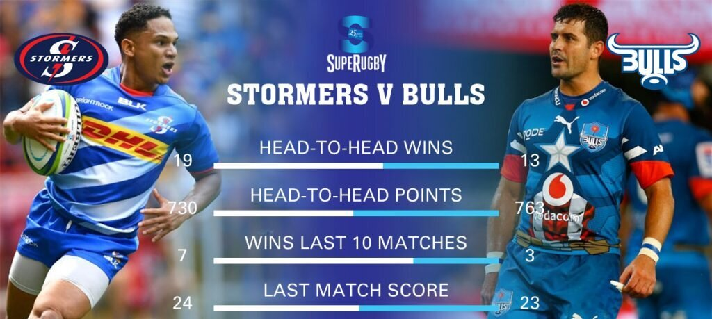 Preview: Super Rugby, Round Two, Part Two