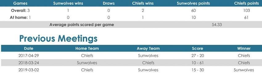 Sunwolves versus Chiefs