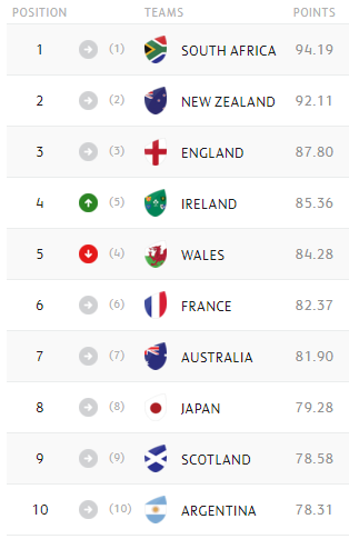 World Rankings: Ireland overtake Wales