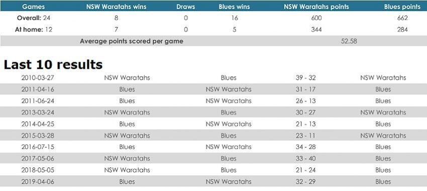 Waratahs versus Blues