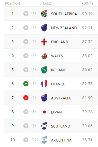 WORLD RANKINGS: France overtake Australia