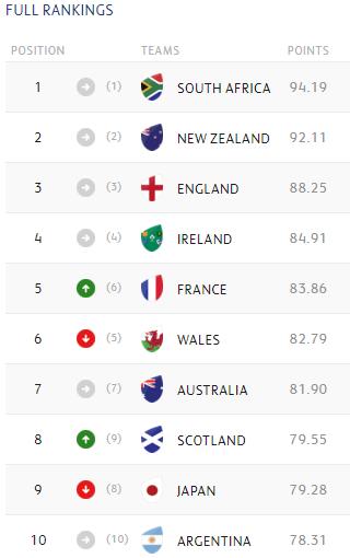 World Rankings February 24 2020