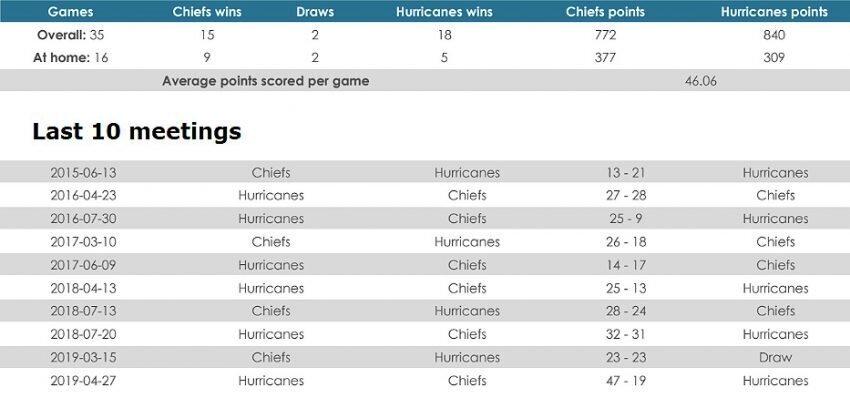 Chiefs versus Hurricanes