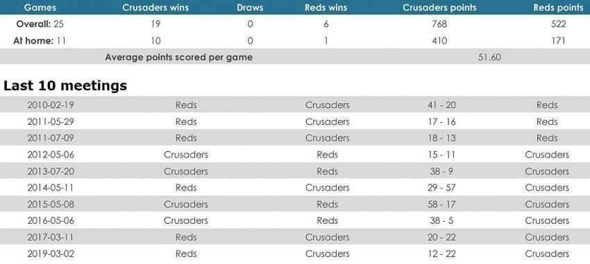 Crusaders versus Reds