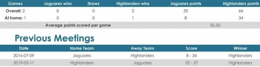Jaguares versus Highlanders