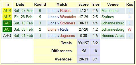 Lions-season-after-six-rounds