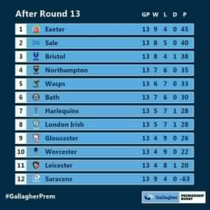 Premiership standings after 13 rounds
