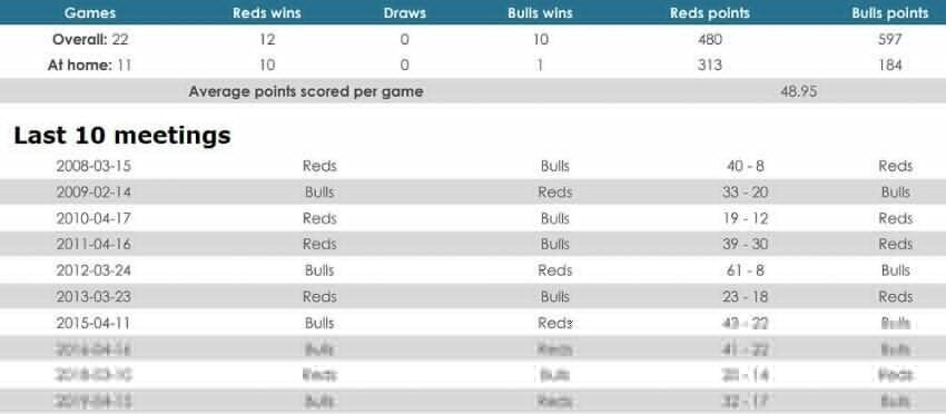 Reds versus Bulls