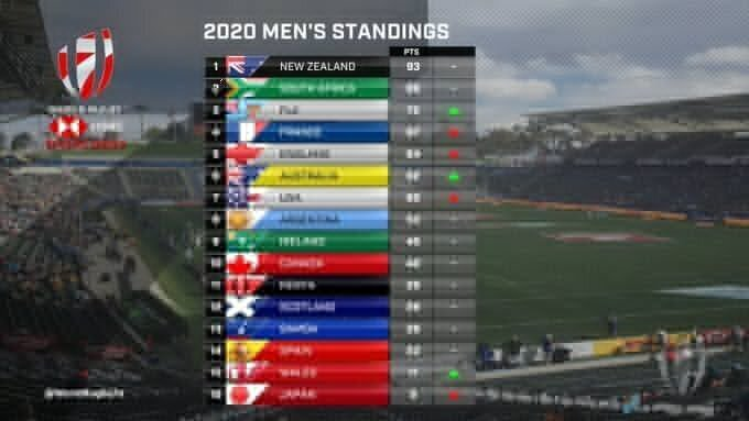 Sevens World Series stadings after five rounds