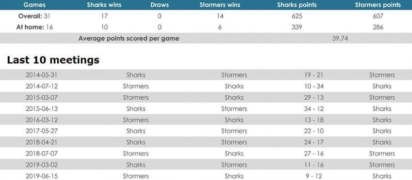 Sharks versus Stormers