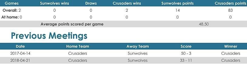 Sunwolves versus Crusaders