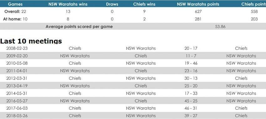 Waratahs versus Chiefs