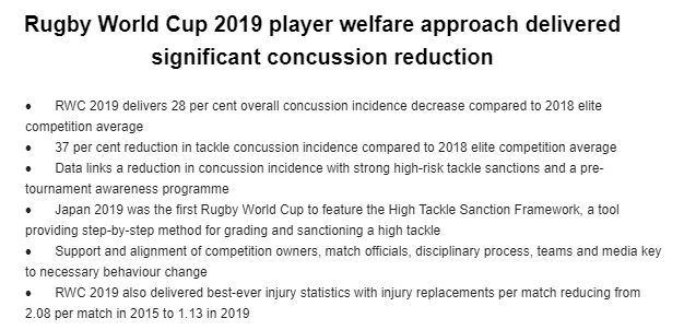 World Rugby 'winning' concussion battle