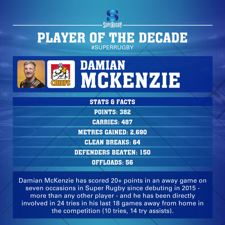 Player of the Decade
